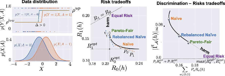 Figure 1 for Fairness With Minimal Harm: A Pareto-Optimal Approach For Healthcare