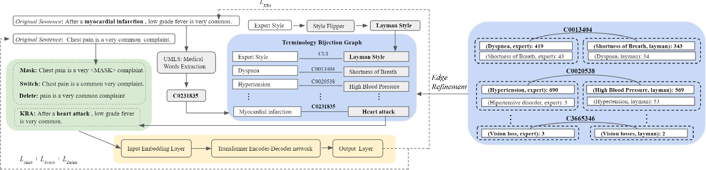 Figure 1 for Self-Supervised Knowledge Assimilation for Expert-Layman Text Style Transfer