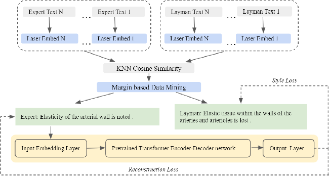 Figure 3 for Self-Supervised Knowledge Assimilation for Expert-Layman Text Style Transfer