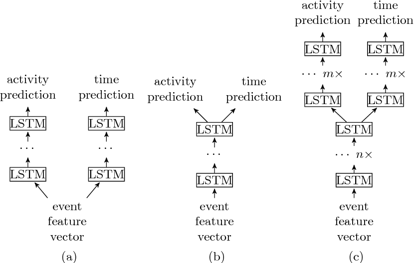 Figure 3 for Predictive Business Process Monitoring with LSTM Neural Networks