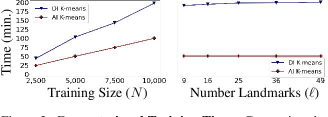 Figure 3 for Interpretable Image Clustering via Diffeomorphism-Aware K-Means