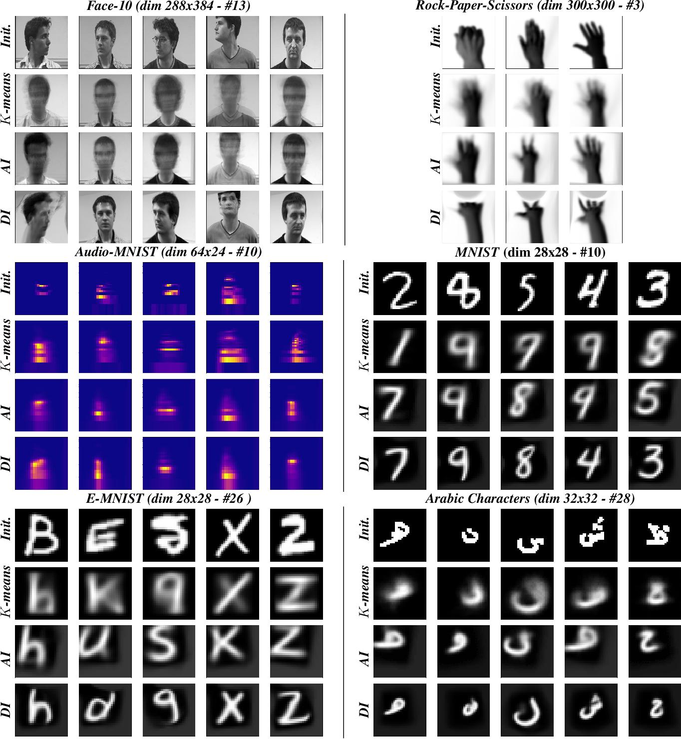 Figure 4 for Interpretable Image Clustering via Diffeomorphism-Aware K-Means