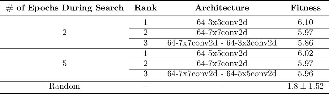Figure 2 for Distributed Evolution of Deep Autoencoders