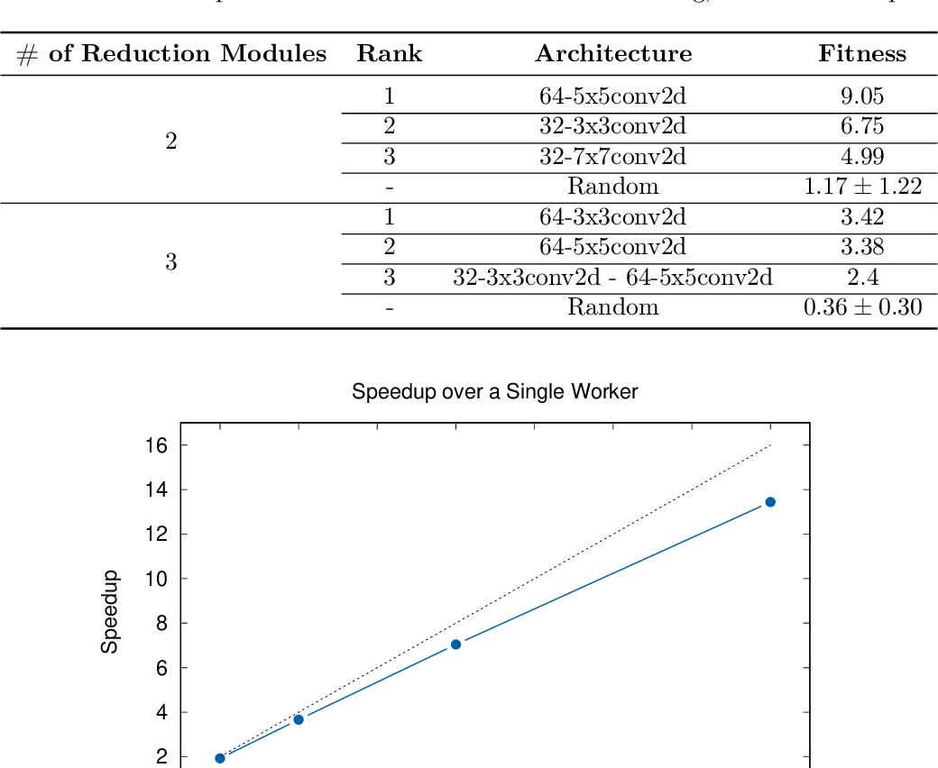 Figure 4 for Distributed Evolution of Deep Autoencoders