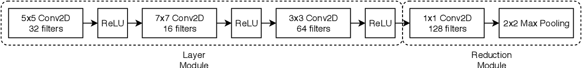 Figure 3 for Distributed Evolution of Deep Autoencoders