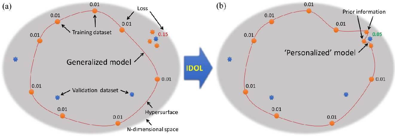 Figure 2 for Intentional Deep Overfit Learning (IDOL): A Novel Deep Learning Strategy for Adaptive Radiation Therapy