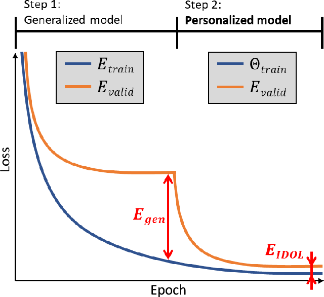 Figure 3 for Intentional Deep Overfit Learning (IDOL): A Novel Deep Learning Strategy for Adaptive Radiation Therapy