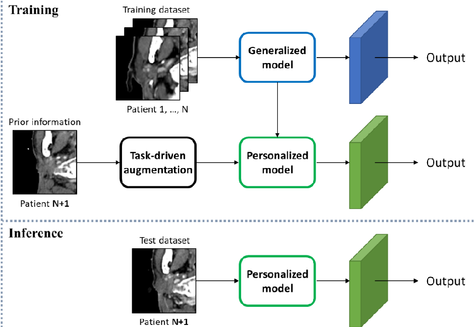 Figure 4 for Intentional Deep Overfit Learning (IDOL): A Novel Deep Learning Strategy for Adaptive Radiation Therapy
