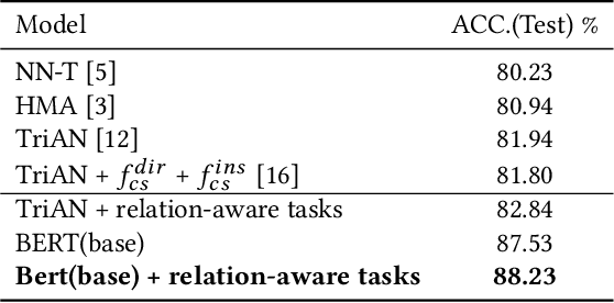 Figure 3 for Incorporating Relation Knowledge into Commonsense Reading Comprehension with Multi-task Learning