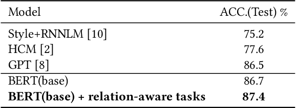 Figure 4 for Incorporating Relation Knowledge into Commonsense Reading Comprehension with Multi-task Learning
