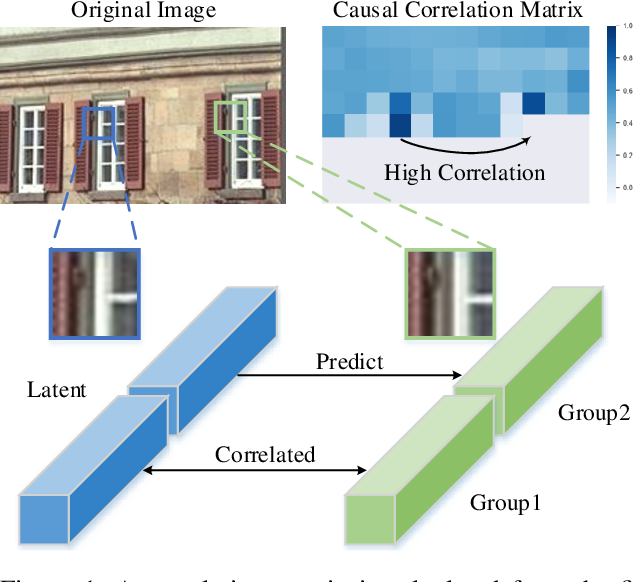 Figure 1 for Latent-Separated Global Prediction for Learned Image Compression