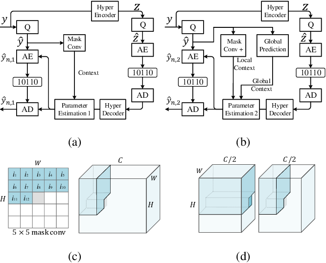 Figure 3 for Latent-Separated Global Prediction for Learned Image Compression
