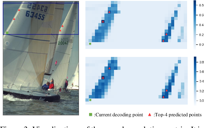 Figure 4 for Latent-Separated Global Prediction for Learned Image Compression
