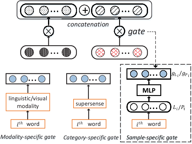 Figure 3 for Learning Multimodal Word Representation via Dynamic Fusion Methods