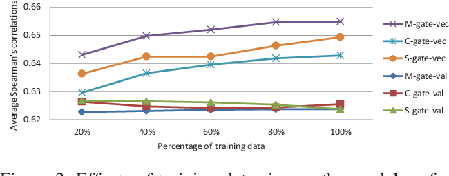 Figure 4 for Learning Multimodal Word Representation via Dynamic Fusion Methods
