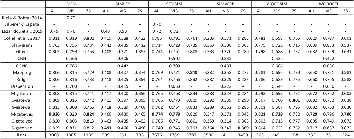 Figure 2 for Learning Multimodal Word Representation via Dynamic Fusion Methods