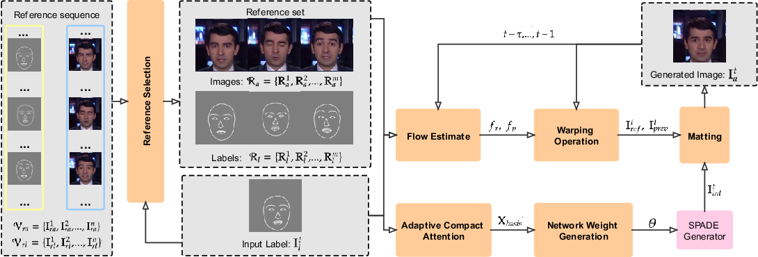 Figure 1 for Adaptive Compact Attention For Few-shot Video-to-video Translation