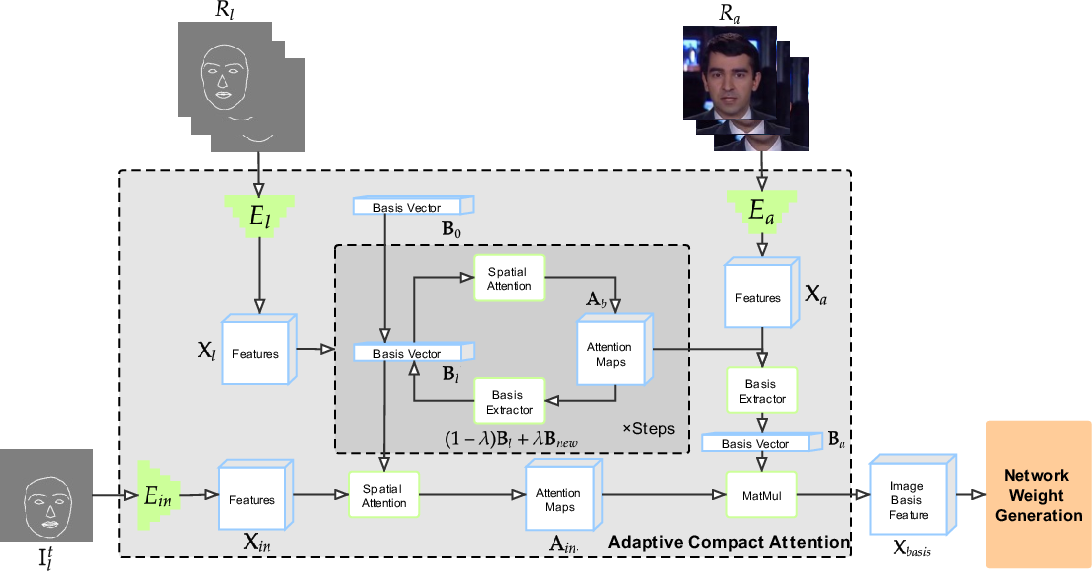Figure 3 for Adaptive Compact Attention For Few-shot Video-to-video Translation