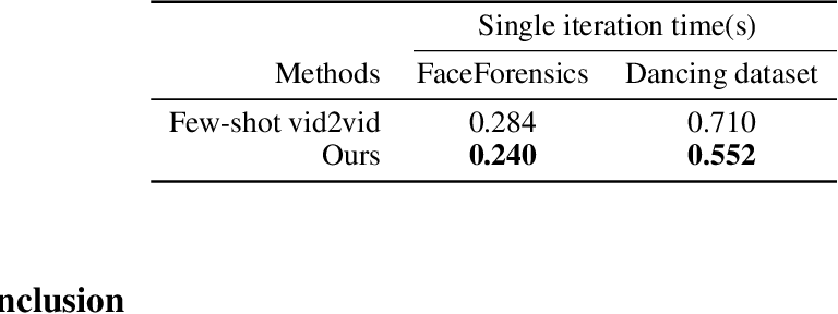 Figure 4 for Adaptive Compact Attention For Few-shot Video-to-video Translation