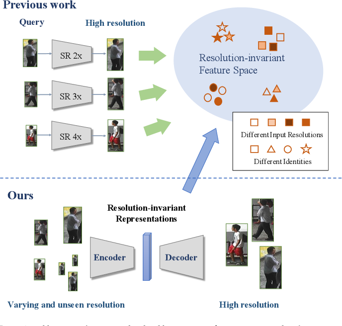 Figure 1 for Cross-Resolution Adversarial Dual Network for Person Re-Identification and Beyond