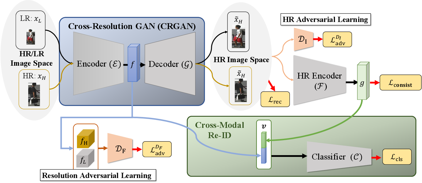 Figure 3 for Cross-Resolution Adversarial Dual Network for Person Re-Identification and Beyond