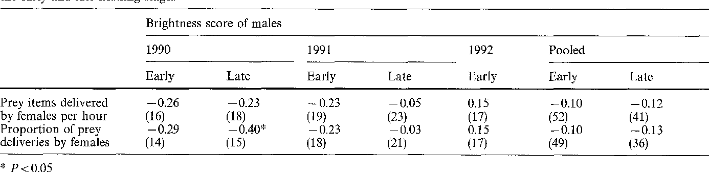 Table 3 Kendall rank correlation (rk) between the plumage-colour brightness score of males and prey delivery rate of their mates during the early and late nestling stages