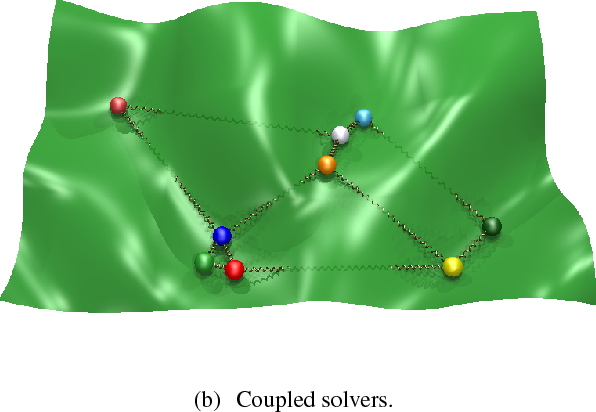 Figure 1 for Inference of hidden structures in complex physical systems by multi-scale clustering