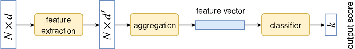 Figure 1 for Multi-scale Receptive Fields Graph Attention Network for Point Cloud Classification