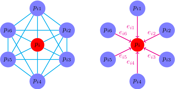 Figure 3 for Multi-scale Receptive Fields Graph Attention Network for Point Cloud Classification