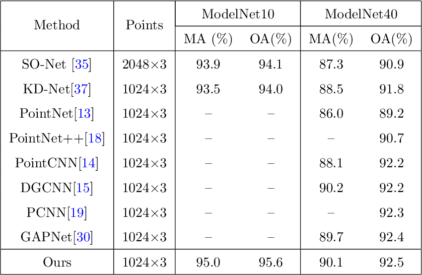 Figure 2 for Multi-scale Receptive Fields Graph Attention Network for Point Cloud Classification