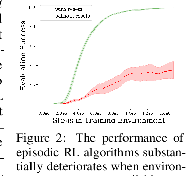 Figure 2 for Persistent Reinforcement Learning via Subgoal Curricula