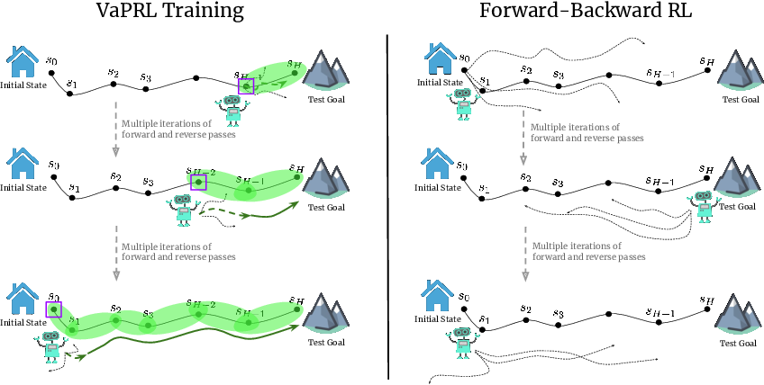 Figure 3 for Persistent Reinforcement Learning via Subgoal Curricula