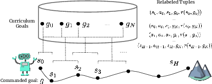 Figure 4 for Persistent Reinforcement Learning via Subgoal Curricula