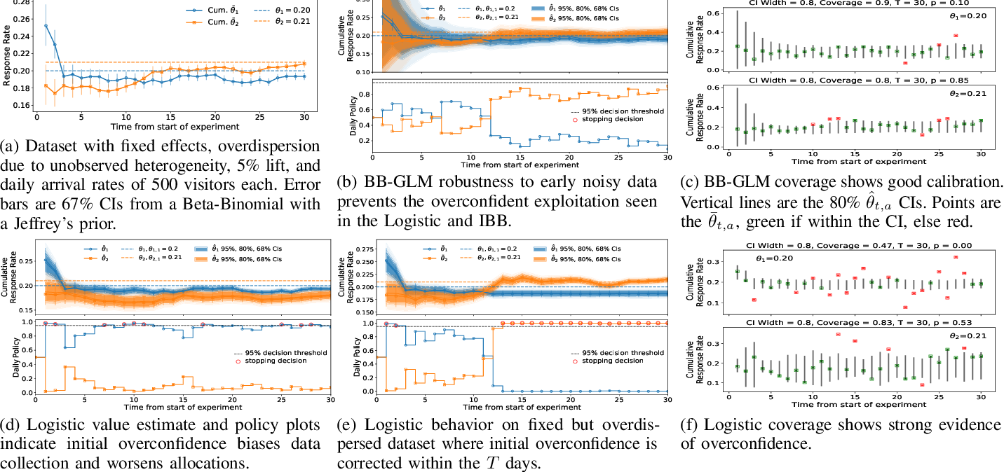 Figure 1 for Effects of Model Misspecification on Bayesian Bandits: Case Studies in UX Optimization