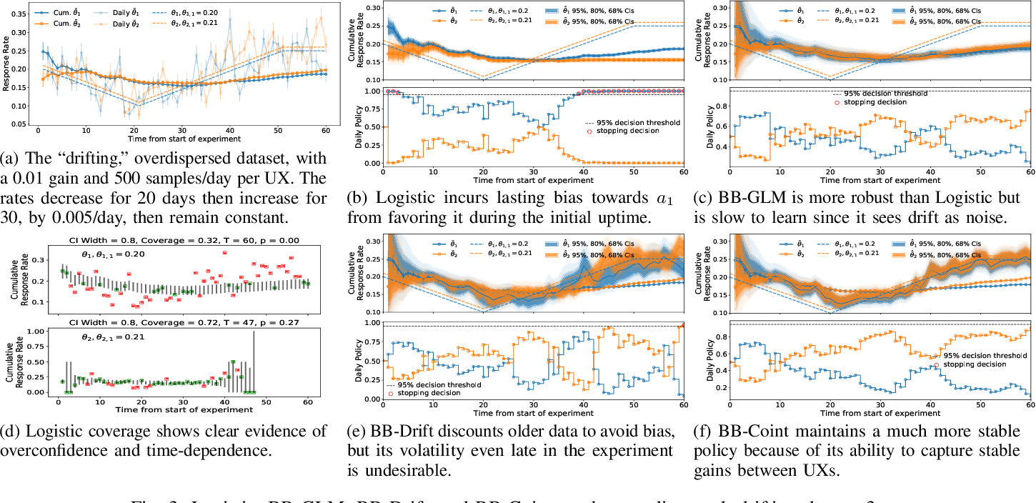 Figure 3 for Effects of Model Misspecification on Bayesian Bandits: Case Studies in UX Optimization