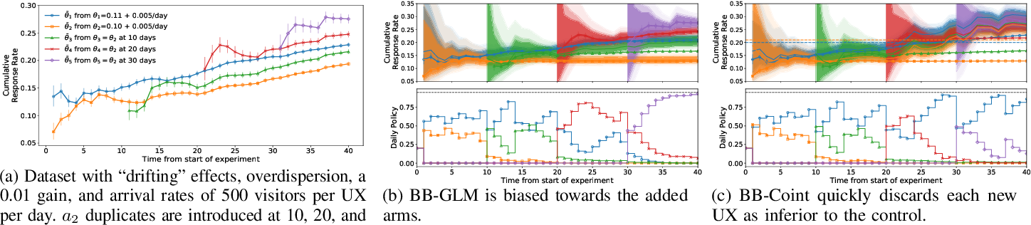 Figure 4 for Effects of Model Misspecification on Bayesian Bandits: Case Studies in UX Optimization