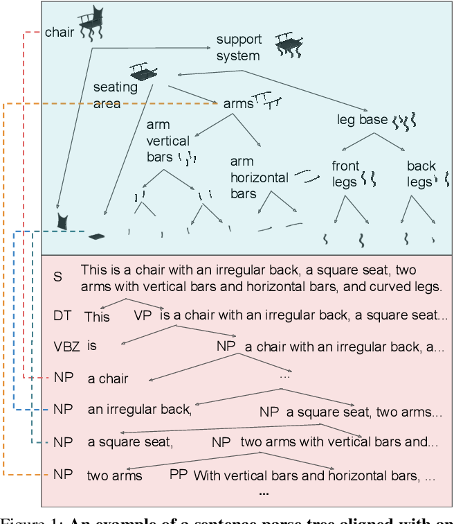 Figure 1 for VLGrammar: Grounded Grammar Induction of Vision and Language