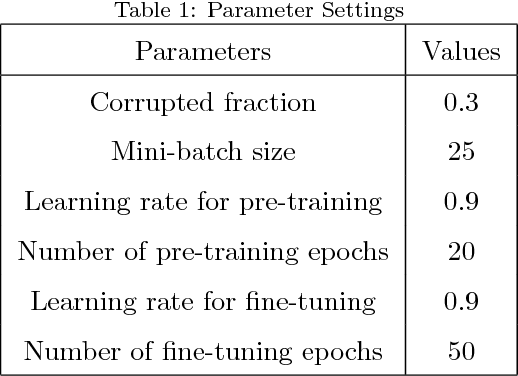 Figure 2 for Feature Learning from Incomplete EEG with Denoising Autoencoder
