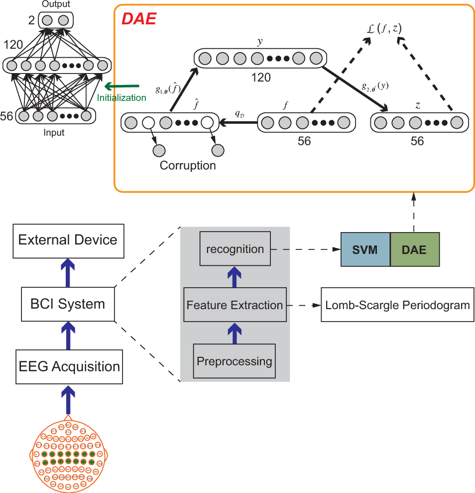 Figure 1 for Feature Learning from Incomplete EEG with Denoising Autoencoder