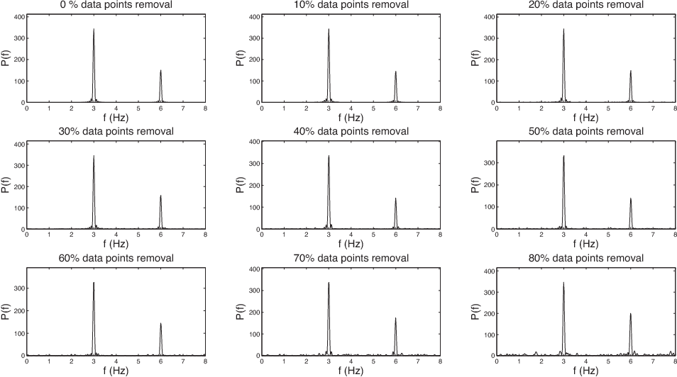 Figure 3 for Feature Learning from Incomplete EEG with Denoising Autoencoder