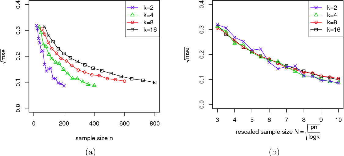 Figure 1 for Optimal Estimation and Completion of Matrices with Biclustering Structures