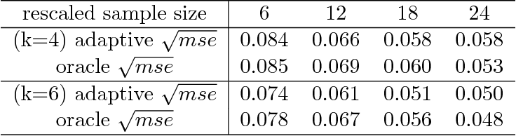Figure 2 for Optimal Estimation and Completion of Matrices with Biclustering Structures