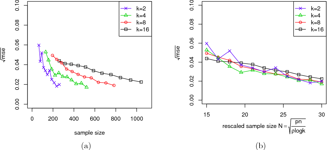 Figure 4 for Optimal Estimation and Completion of Matrices with Biclustering Structures