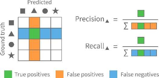 Figure 1 for ConfusionFlow: A model-agnostic visualization for temporal analysis of classifier confusion