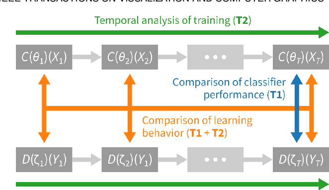 Figure 3 for ConfusionFlow: A model-agnostic visualization for temporal analysis of classifier confusion