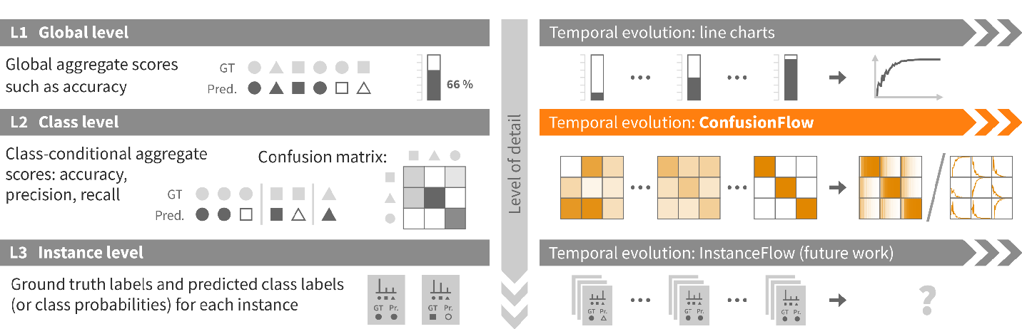 Figure 4 for ConfusionFlow: A model-agnostic visualization for temporal analysis of classifier confusion