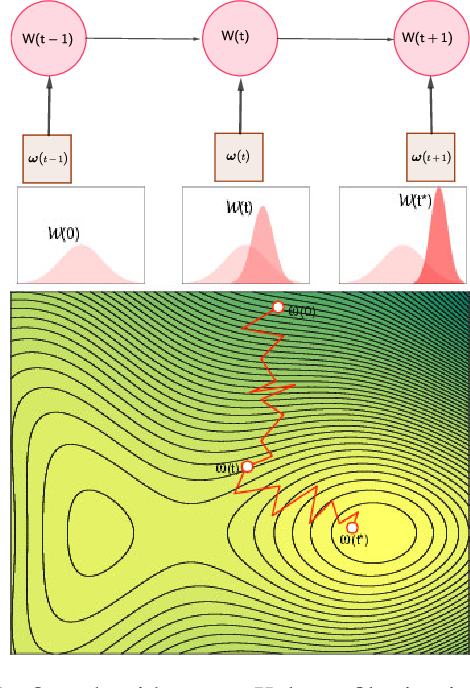 Figure 1 for TRADI: Tracking deep neural network weight distributions
