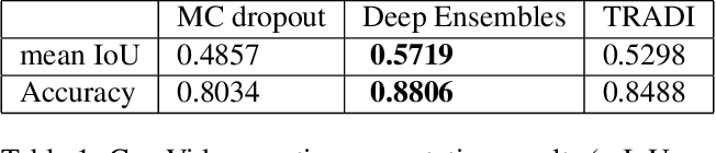 Figure 3 for TRADI: Tracking deep neural network weight distributions