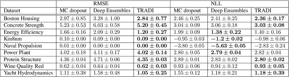 Figure 2 for TRADI: Tracking deep neural network weight distributions