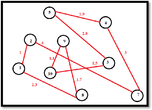 Figure 1 for Improving TSP Solutions Using GA with a New Hybrid Mutation Based on Knowledge and Randomness